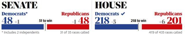 انتخابات مجلس نمایندگان آمریکا