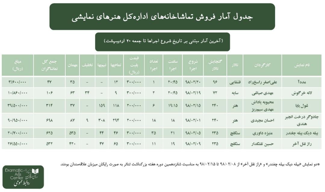 آمار فروش تماشاخانههای اداره کل هنرهای نمایشی در هفته سوم  اردیبهشت ۹۸
