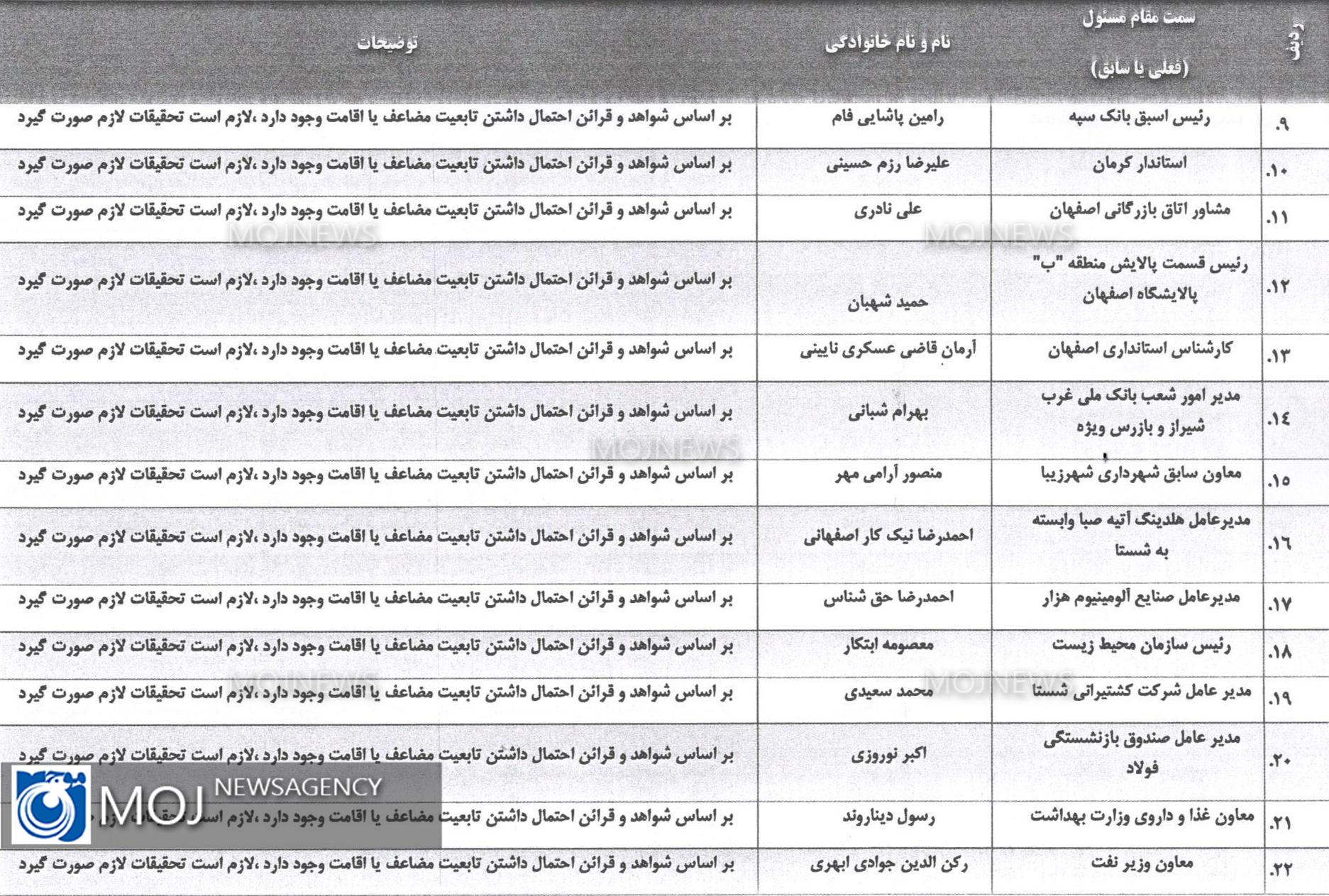 لیست افراد دو تابعیتی بر اساس شواهد و قرائن 2