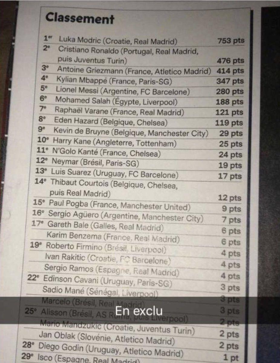 لیست لو رفته از رتبه بندی برترین بازیکنان