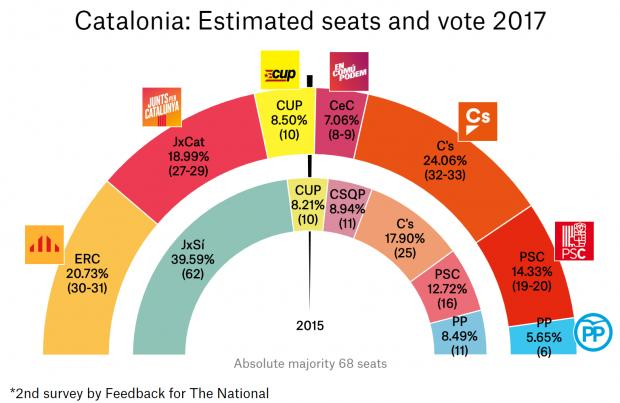 نظرسنجی نشنال کاتالونیا