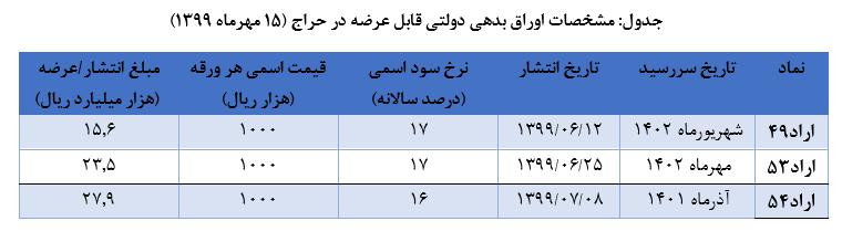 حراج اوراق بدهی دولتی 8مهر99