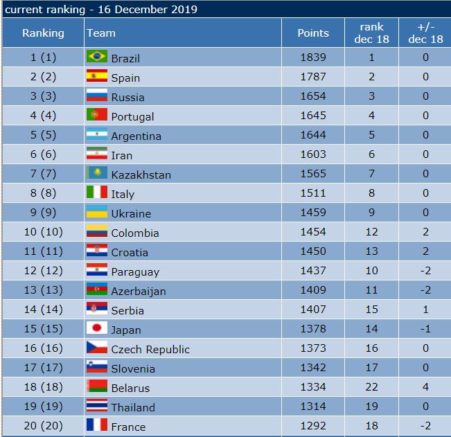 رنکینگ جدید تیم های ملی فوتسال جهان