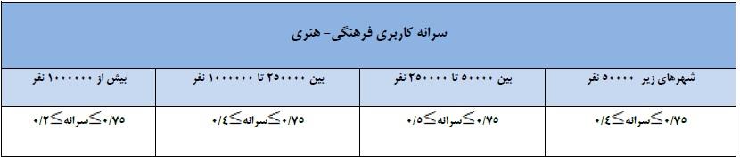 سرانه کاربری فرهنگی و هنری در ایران