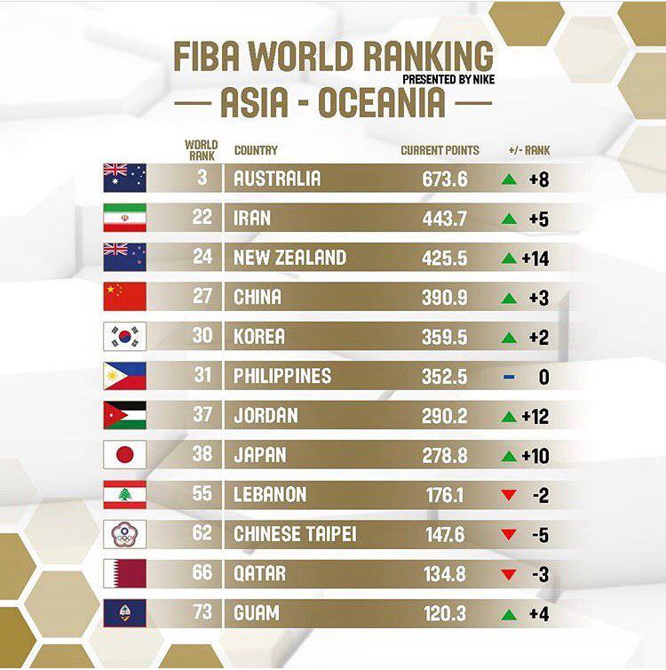 رنکینگ جهانی بسکتبال