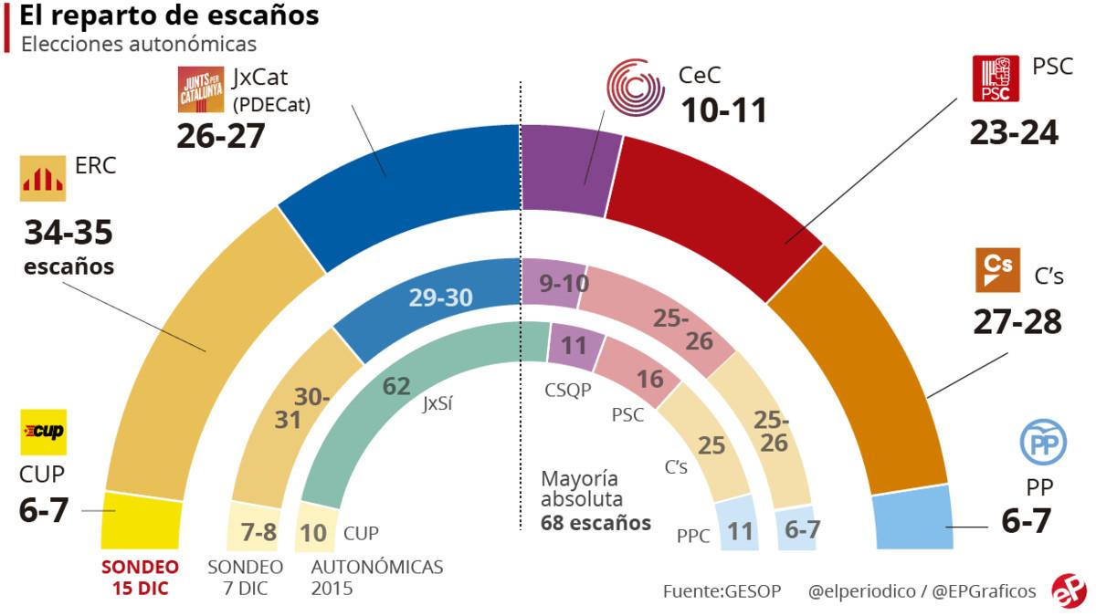 نظرسنجی ال پریودیکا کاتالونیا