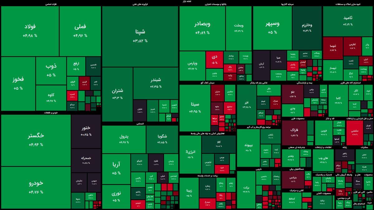 شاخص بورس در جریان معاملات امروز ۲۸ آبان ۹۹/ بورس همچنان سبز است
