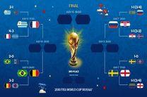 برنامه کامل بازی های یک چهارم نهایی جام جهانی 2018 روسیه