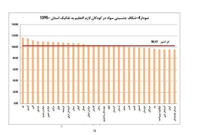 جمعیت زنان بیسواد 10 تا 14 ساله بیشتر از مردان