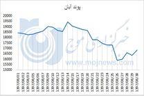 نمودار نوسانات قیمت پوند در آبان 97