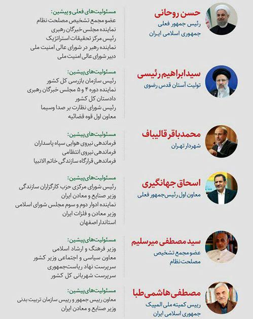 سوابق کاندیداهای ریاست جمهوری 96