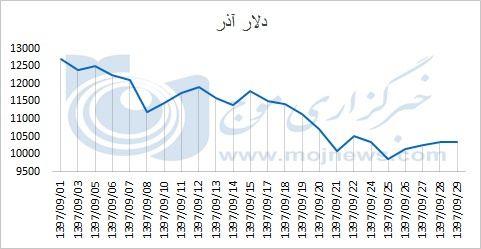 نمودار نوسانات قیمت دلار در آذر 97