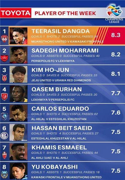 محرمی در رده دوم و بیت سعید در رده ششم بهترینهای لیگ قهرمانان آسیا+عکس