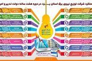 رتبه اول شرکت توزیع برق یزد در فرهنگسازی مصرف با موشن گرافی