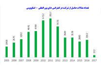 کمیت تولید علم جمهوری اسلامی ایران به مرز 50 هزار رسید