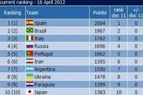 فوتسال ایران در جایگاه ششم جهان و صدر آسیا