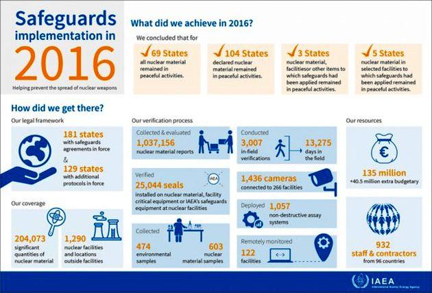 آژانس نتایج اجرای پادمانهای هستهای سال 2016 را منتشر کرد