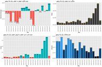 ظرفیت رشد ۵۰ درصدی وبشهر در کوتاه مدت