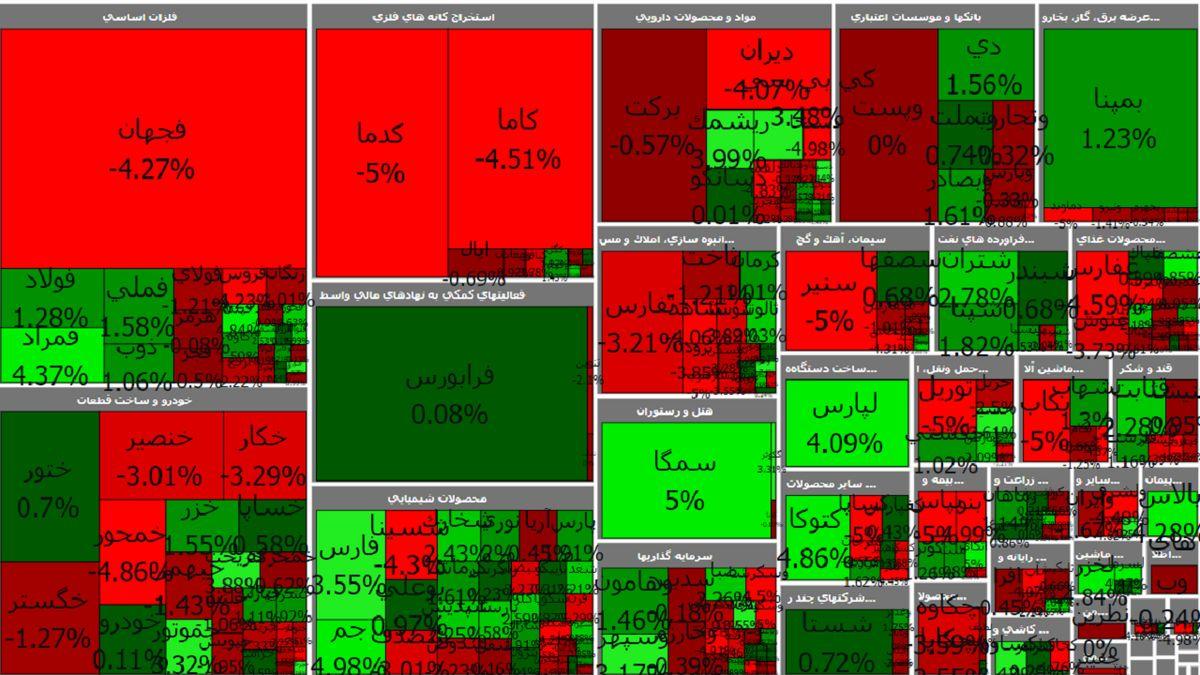 خروج پول حقیقی از بازار / نوسانات بورس صعودی اما واکنش ها منفی