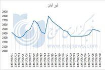 نمودار نوسانات قیمت لیر در آبان 97