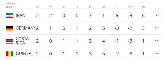 بهترین برد تاریخ فوتبال کشور در بازی با آلمانی ها رقم خورد