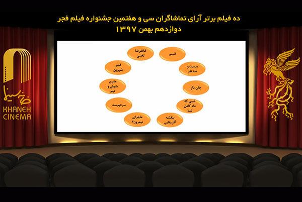 ده فیلم برتر جشنواره فیلم فجر از نگاه مردم معرفی شدند