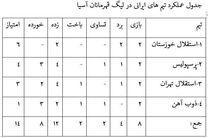 استقلال خوزستان صدرنشین در بین ایرانیها