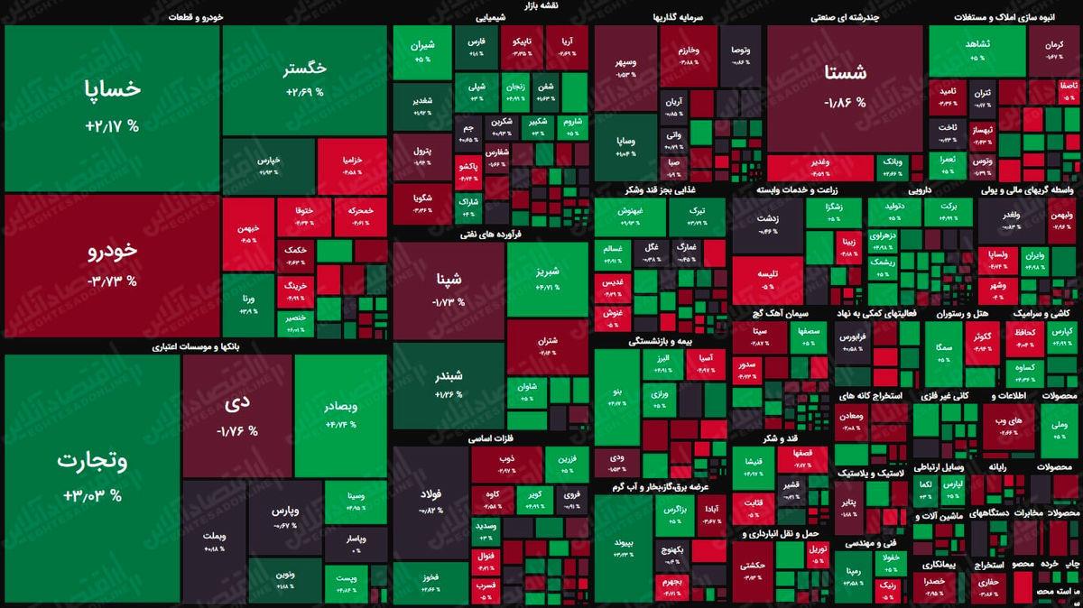 شاخص بورس در جریان معاملات امروز ۶ مرداد ۱۴۰۰/ شاخص به یک میلیون و ۳۱۶ هزار واحد رسید