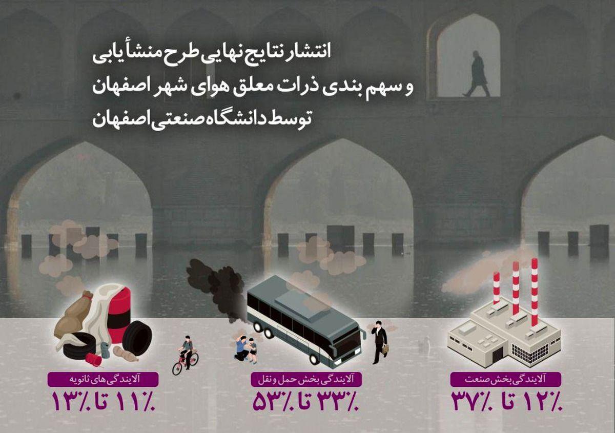 توجه به ظرفیت و توان اکولوژیک محیط زیست اصفهان ضروری است
