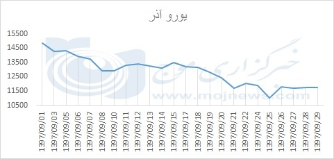 نمودار نوسانات قیمت یورو در آذر 97