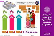 اینفوگرافی؛ پرداخت مبالغ حمایت معیشتی به خانوارها